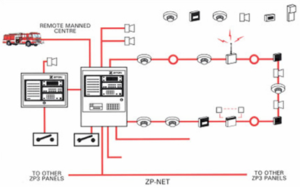 Fire detection and alarm system design